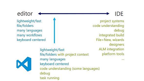 Visual Studio Code Section on JasmineDesign